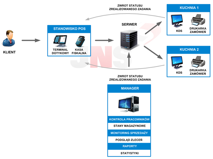 System Gastronomiczny S4h Outsourcing It Systemy Erp